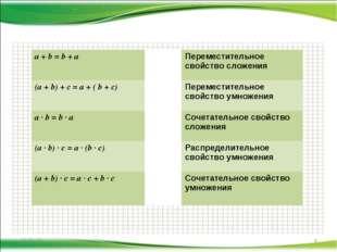 * * a + b = b + aПереместительное свойство сложения (a + b) + c = a + ( b +