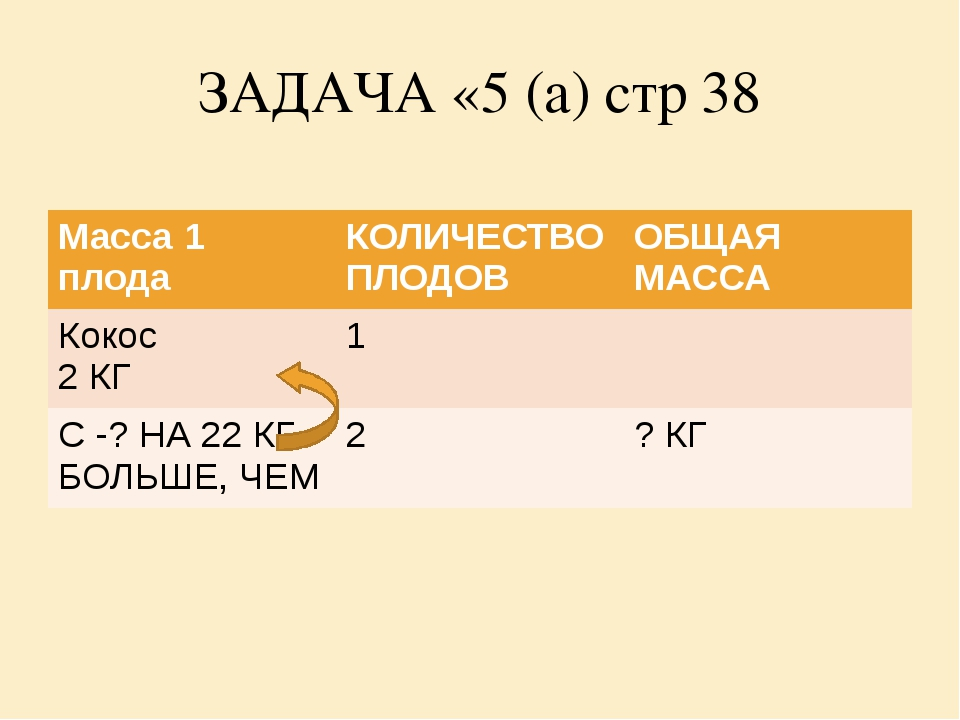 ЗАДАЧА «5 (а) стр 38 Масса 1 плода КОЛИЧЕСТВО ПЛОДОВ ОБЩАЯ МАССА Кокос 2 КГ 1...