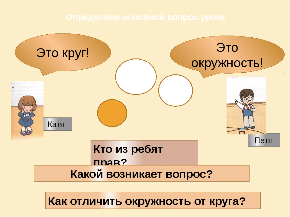Определяем основной вопрос урока Это окружность! Это круг! Кто из ребят прав?...