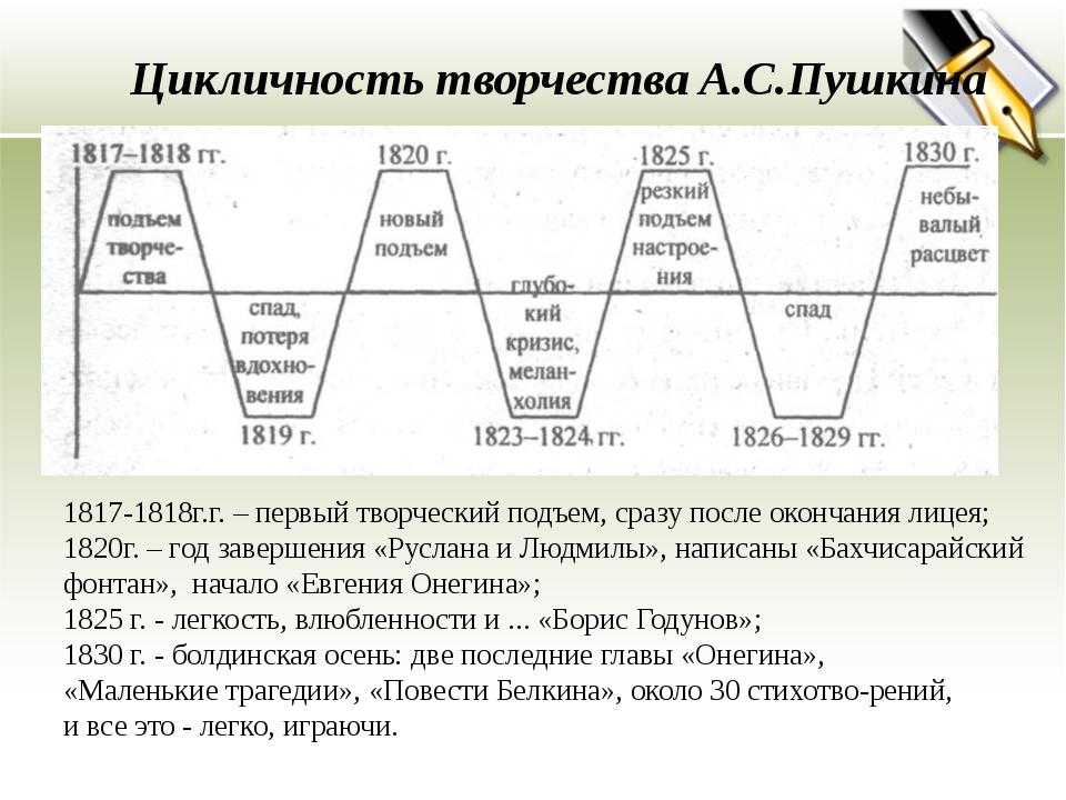 Цикличность творчества А.С.Пушкина 1817-1818г.г. – первый творческий подъем,...