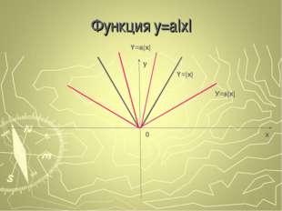 Функция y=a|x| x y 0 У=a|x| Y=|x| Y=a|x|