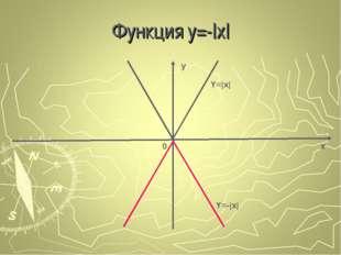 Функция у=-|x| x y 0 Y=|x| Y=-|x|