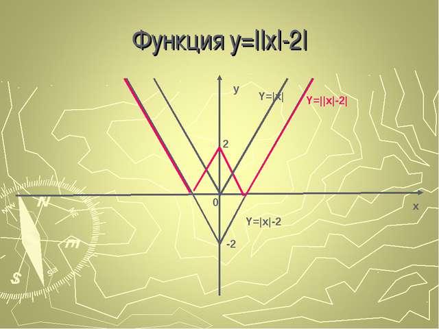 Функция у=||x|-2| x y 0 -2 2 Y=|x| Y=|x|-2 Y=||x|-2|