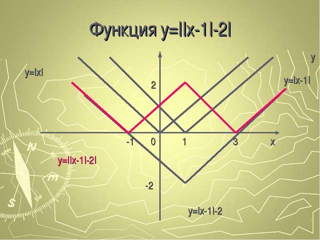 Функция y=||x-1|-2| 1 x 0 y=|x| y y=|x-1| -1 3 2 -2 y=|x-1|-2 y=||x-1|-2|