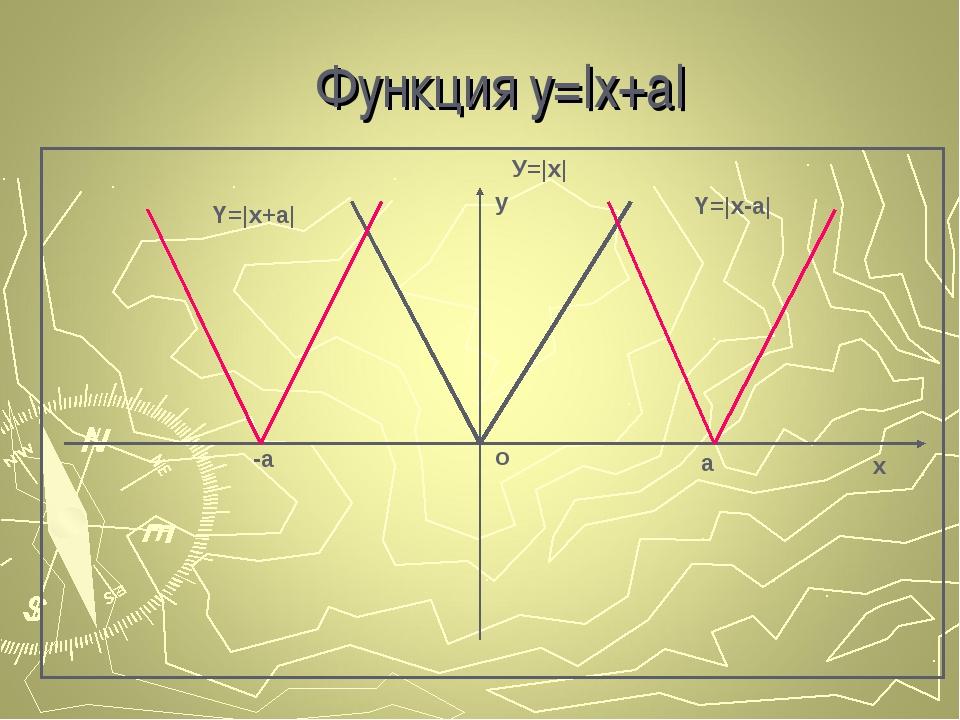 Функция y=|x+a|  о х у У=|x| -a a Y=|x+a| Y=|x-a|