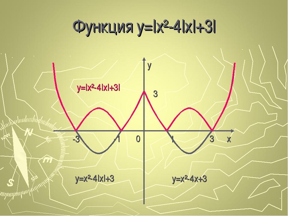 Функция y=|x²-4|x|+3| y x 0 -1 -3 1 3 3 y=x²-4x+3 y=x²-4|x|+3 y=|x²-4|x|+3|