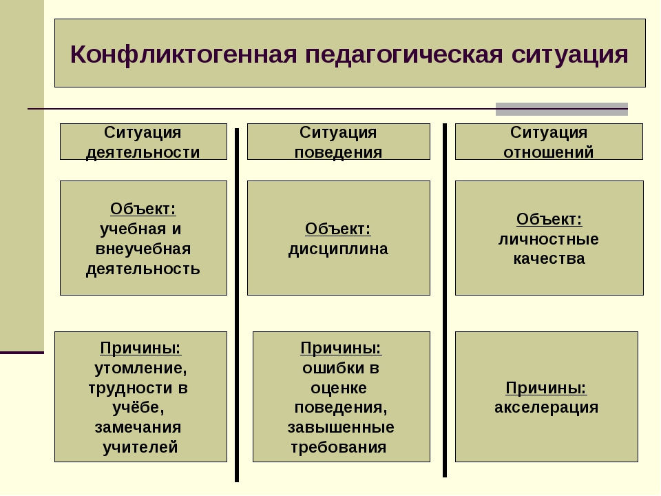 Конфликтогенная педагогическая ситуация Ситуация деятельности Ситуация поведе...