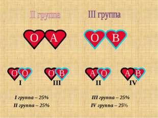 О А О О О В А В А О В О I III II IV I группа – 25% II группа – 25% III группа