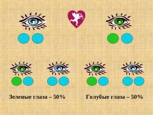 Зеленые глаза – 50% Голубые глаза – 50%
