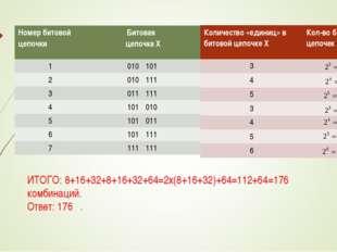 ИТОГО: 8+16+32+8+16+32+64=2х(8+16+32)+64=112+64=176 комбинаций. Ответ: 176 .