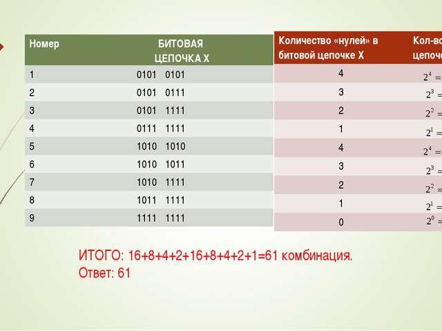 ИТОГО: 16+8+4+2+16+8+4+2+1=61 комбинация. Ответ: 61 Номер БИТОВАЯ ЦЕПОЧКА X...
