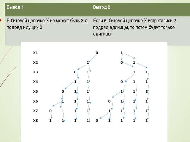 Вывод 1 Вывод 2 В битовой цепочке X не может быть 2-х подряд идущих 0 Если...