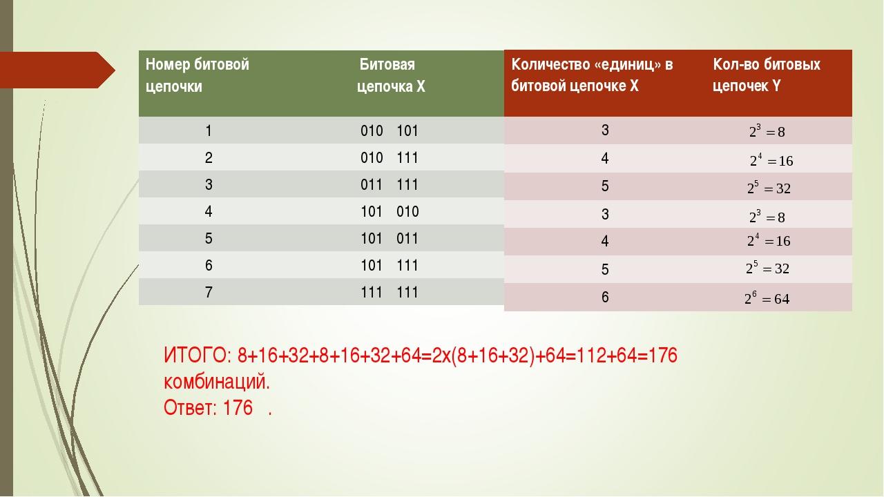 ИТОГО: 8+16+32+8+16+32+64=2х(8+16+32)+64=112+64=176 комбинаций. Ответ: 176 ....