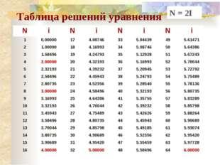 Таблица решений уравнения N = 2I N i N i N i N i 1 0.00000 17 4.08746 33 5.04