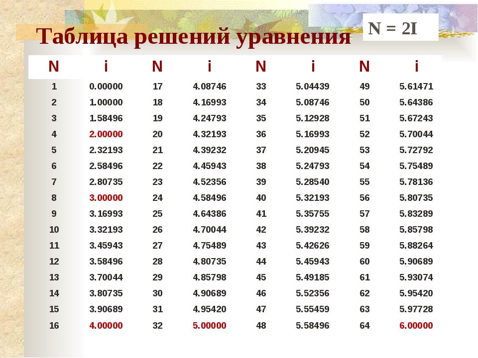 Таблица решений уравнения N = 2I N i N i N i N i 1 0.00000 17 4.08746 33 5.04...