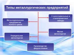 Типы металлургических предприятий Металлургическое предприятие полного цикла