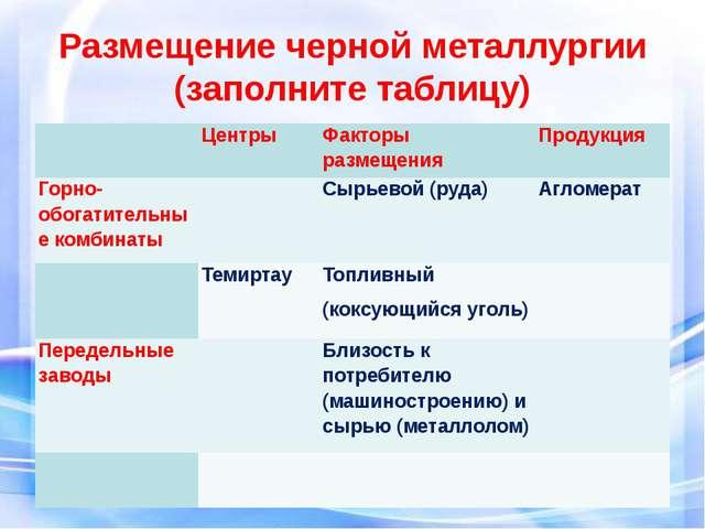 Размещение черной металлургии (заполните таблицу) Центры Факторы размещения П...