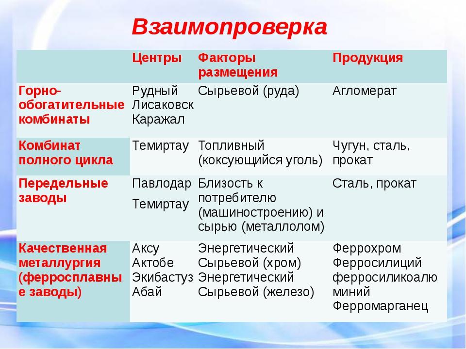 Взаимопроверка Центры Факторы размещения Продукция Горно-обогатительные комби...