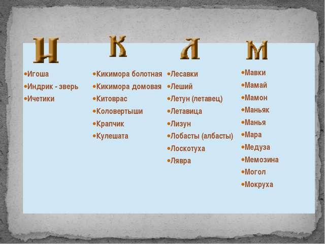 ·Игоша ·Индрик- зверь ·Ичетики ·Кикимора болотная ·Кикимора домовая ·Китовра...