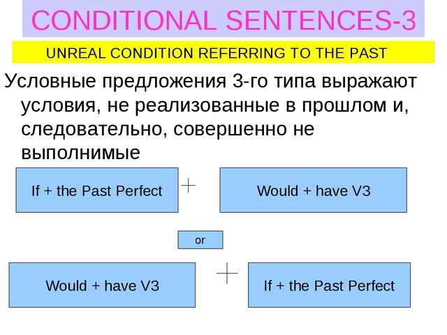 CONDITIONAL SENTENCES-3 Условные предложения 3-го типа выражают условия, не р...