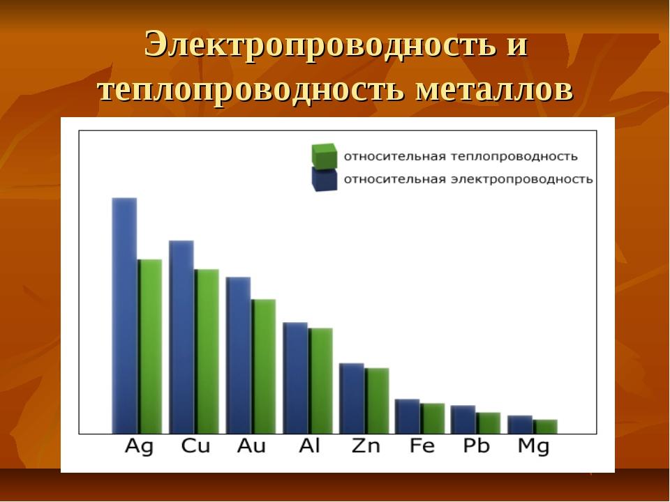 Электропроводность и теплопроводность металлов