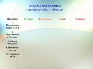 Отделы водорослей (сравнительная таблица) ПризнакиЗеленыеДиатомовыеБурыеК