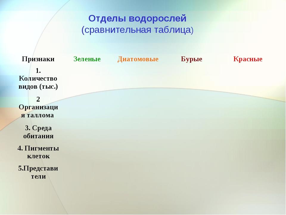 Отделы водорослей (сравнительная таблица) ПризнакиЗеленыеДиатомовыеБурыеК...