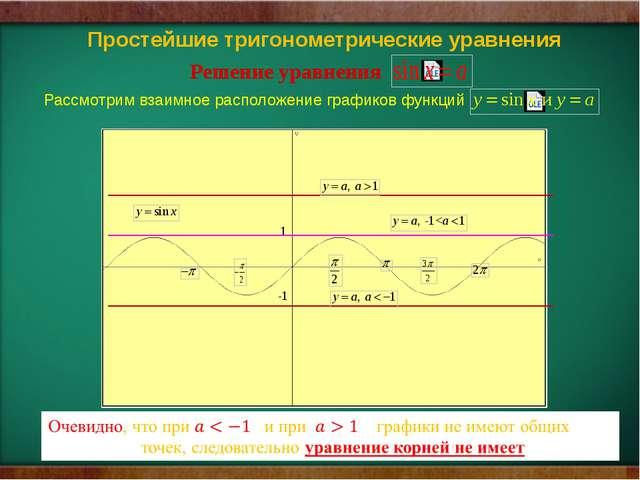 1 -1 Решение уравнения Рассмотрим взаимное расположение графиков функций  П...