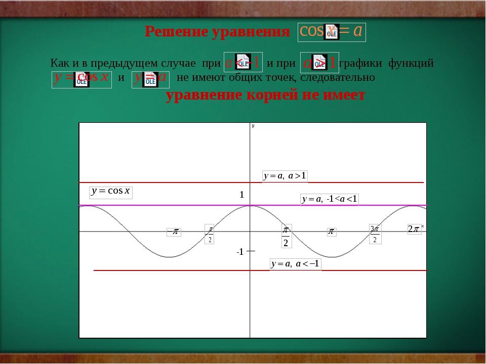 1 -1 Решение уравнения Как и в предыдущем случае при и при графики функций и...