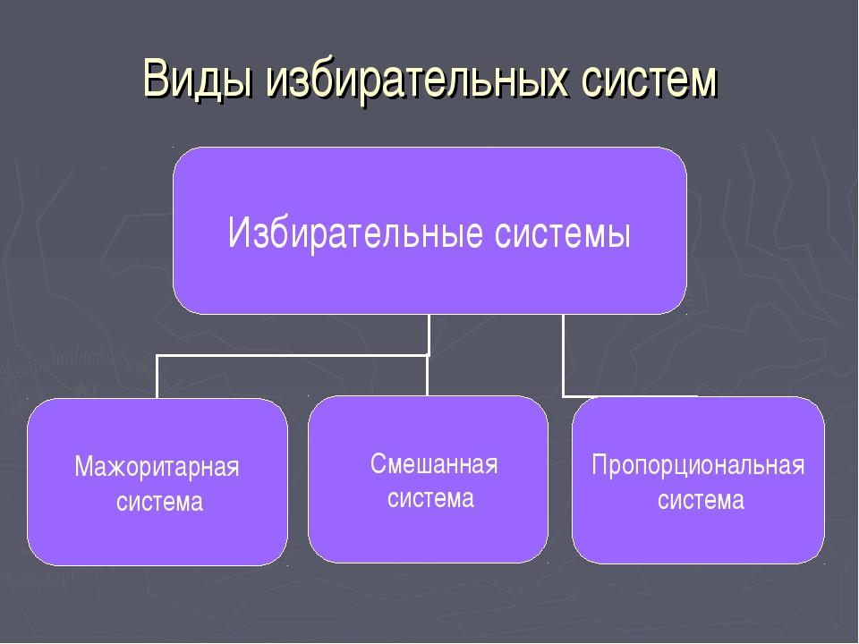 Виды избирательных систем