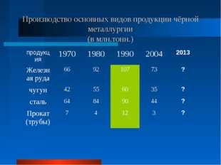 Производство основных видов продукции чёрной металлургии (в млн.тонн.) продук