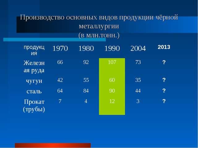 Производство основных видов продукции чёрной металлургии (в млн.тонн.) продук...