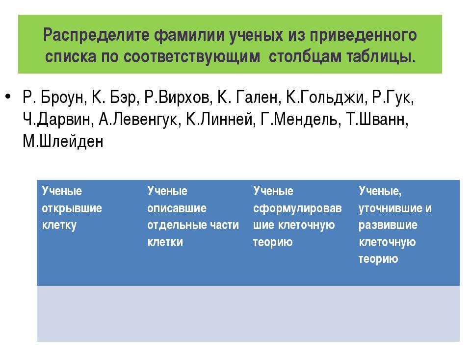 Распределите фамилии ученых из приведенного списка по соответствующим столбца...