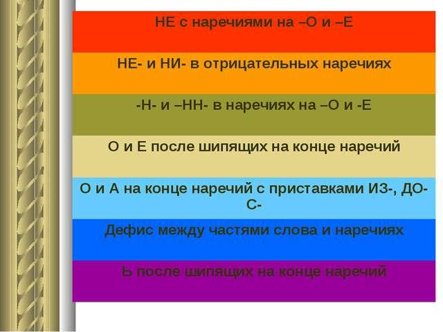 НЕ с наречиями на –О и –Е НЕ- и НИ- в отрицательных наречиях -Н- и –НН- в нар...