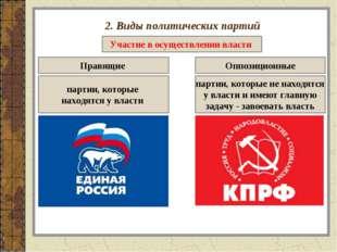 2. Виды политических партий Участие в осуществлении власти Правящие Оппозицио