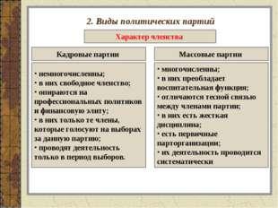 2. Виды политических партий Характер членства Кадровые партии Массовые партии