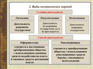 2. Виды политических партий Условия деятельности Легальные Деятельность разре