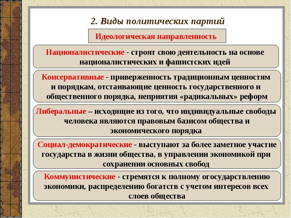 2. Виды политических партий Идеологическая направленность Националистические...