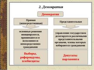 2. Демократия Демократия Прямая (непосредственная) Представительная основные
