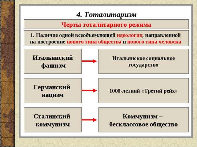 4. Тоталитаризм Черты тоталитарного режима 1. Наличие одной всеобъемлющей иде...