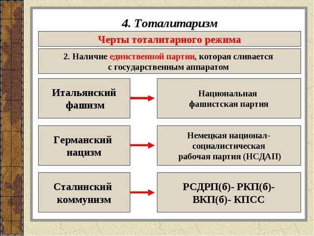 4. Тоталитаризм Черты тоталитарного режима 2. Наличие единственной партии, ко...