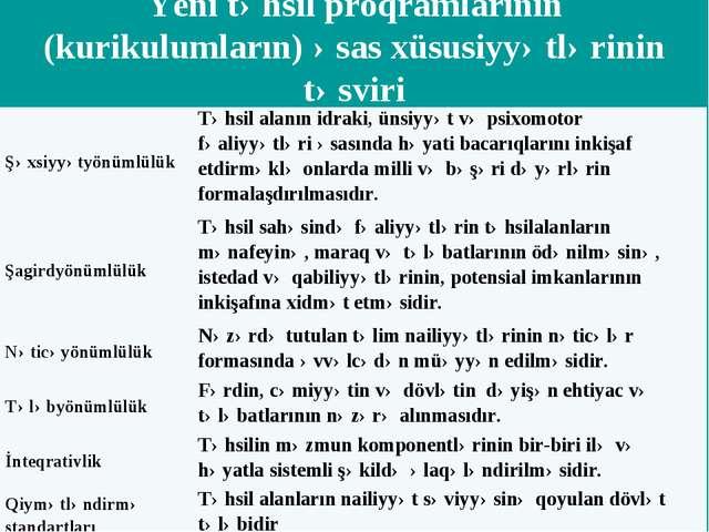 Yeni təhsil proqramlarının (kurikulumların) əsas xüsusiyyətlərinin təsviri Şə...