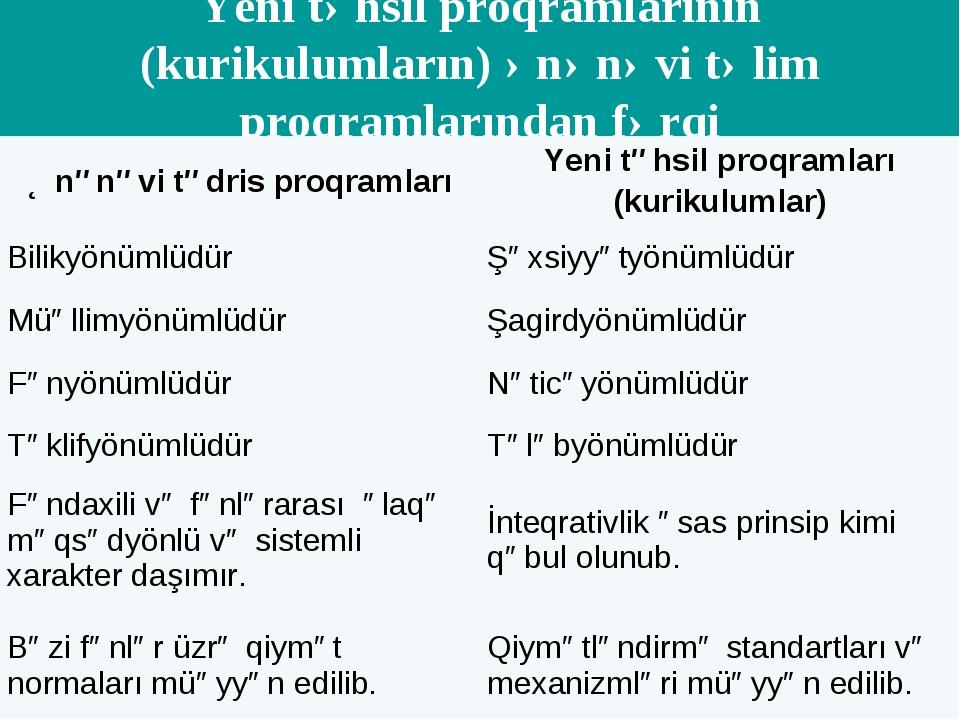 Yeni təhsil proqramlarının (kurikulumların) ənənəvi təlim proqramlarından fər...