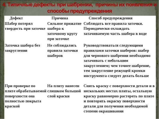 ДефектПричинаСпособ предупреждения Шабер потерял твердость при заточкеСиль...