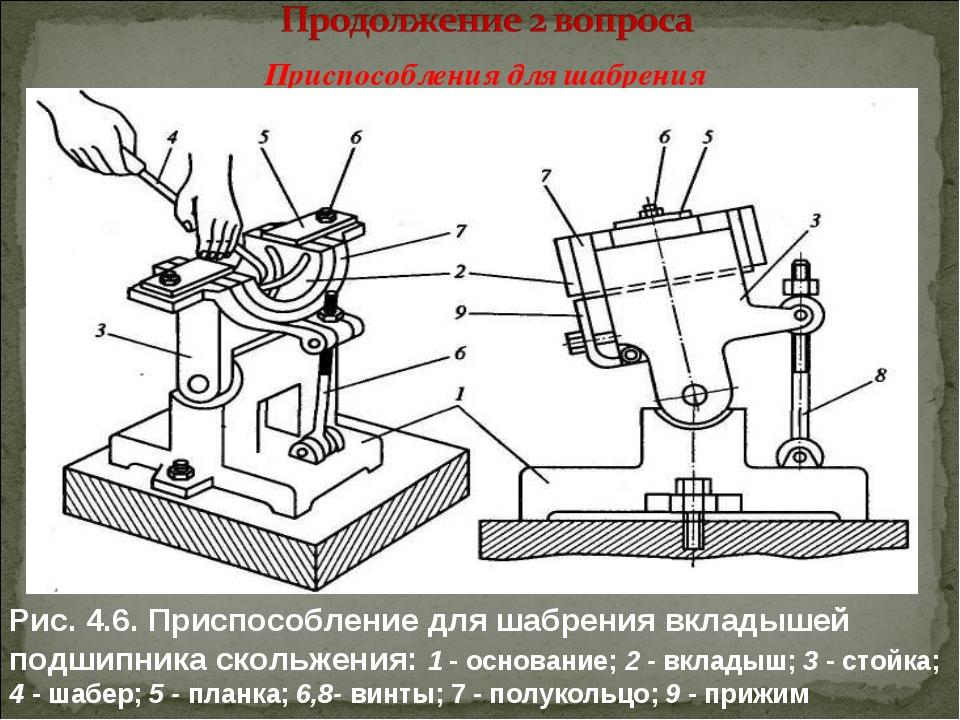 Приспособления для шабрения Рис. 4.6. Приспособление для шабрения вкладышей...