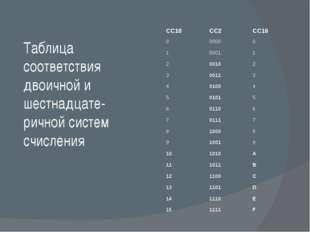Таблица соответствия двоичной и шестнадцате-ричной систем счисления СС10 СС2