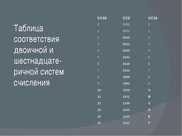 Таблица соответствия двоичной и шестнадцате-ричной систем счисления СС10 СС2...