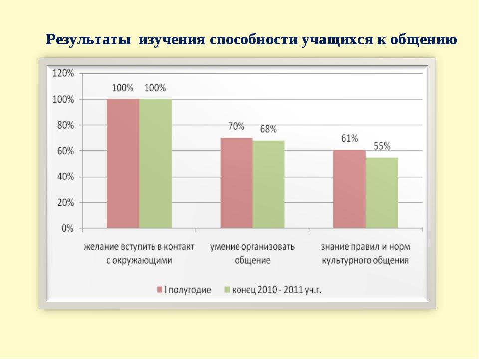 Результаты изучения способности учащихся к общению